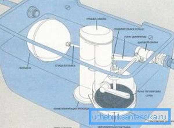 Предметное указание всех элементов типовой сливной конструкции бачка унитаза