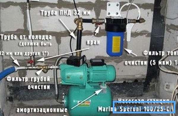 При правильном подходе к работе можно все необходимое оборудование разместить в самой конструкции колодца