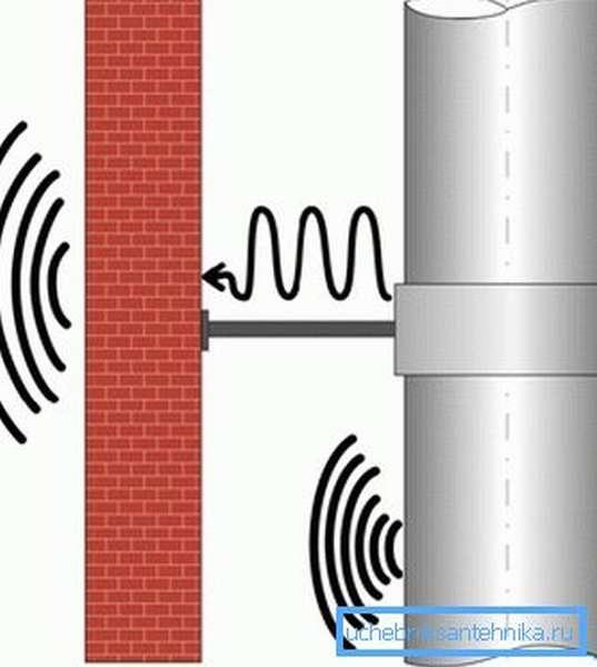 Причина неприятных звуков – колебания