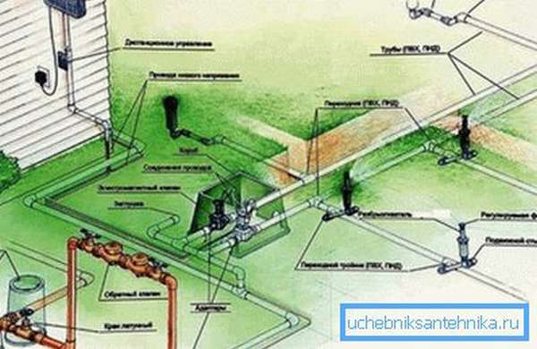 Пример дачного водопровода