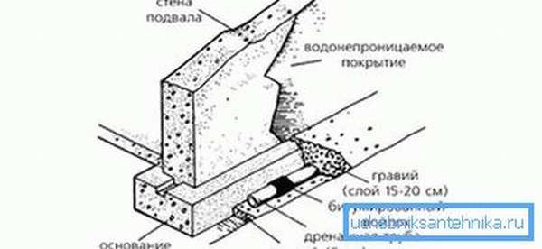 Пристенный дренаж фундамента: устройство, фото