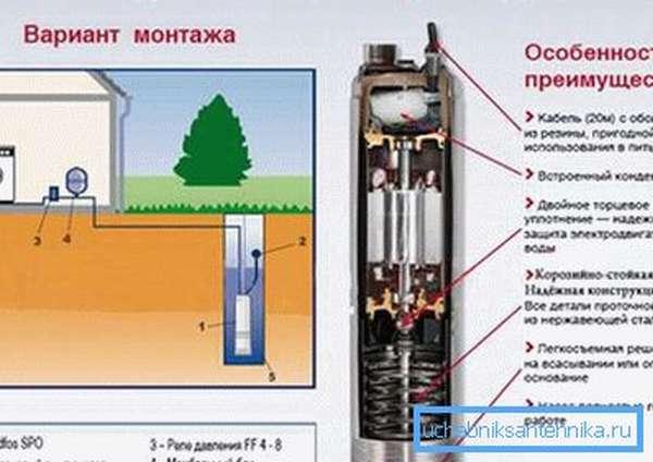 Пример оптимальной модели насоса для создания водопроводной системы с использованием колодца.