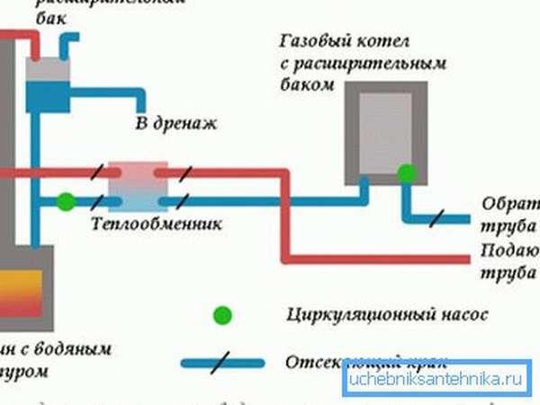 Пример печи, имеющей водяной контур.