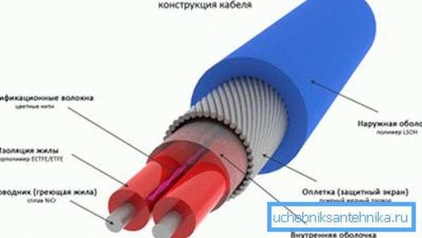 Пример резистивного приспособления для обогрева.
