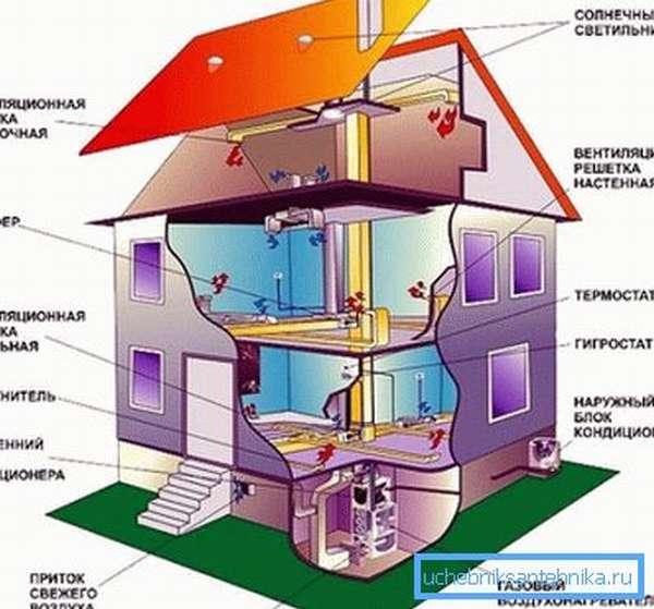 Пример схемы вентиляции кондиционирования и отопления в частном доме