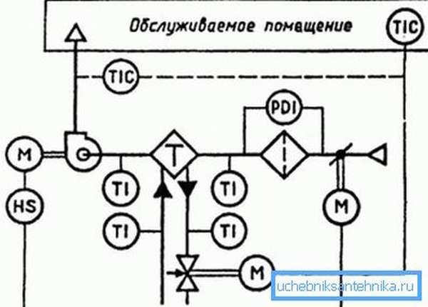 Пример схемы вентиляционной системы