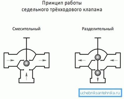 Пример того, как работает смесительный и разделительный трехпроходной кран