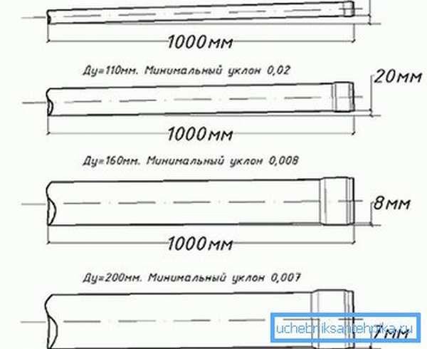 Пример угла наклона для труб разных диаметров