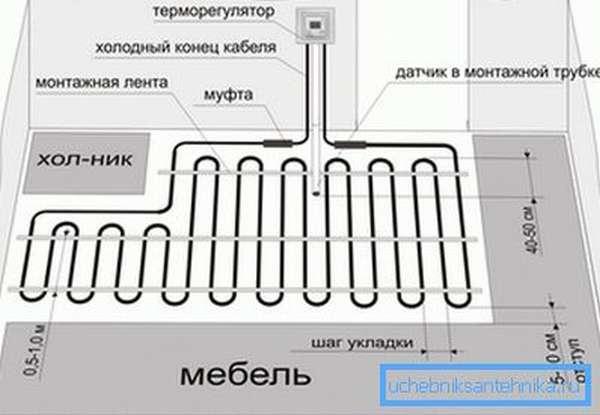 Пример укладки труб на кухне.