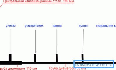 Примерная схема канализационной системы
