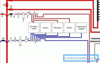 Примерная схема монтажа водопровода в квартире