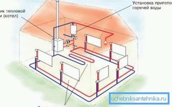Примерная схема отопительной системы частного дома