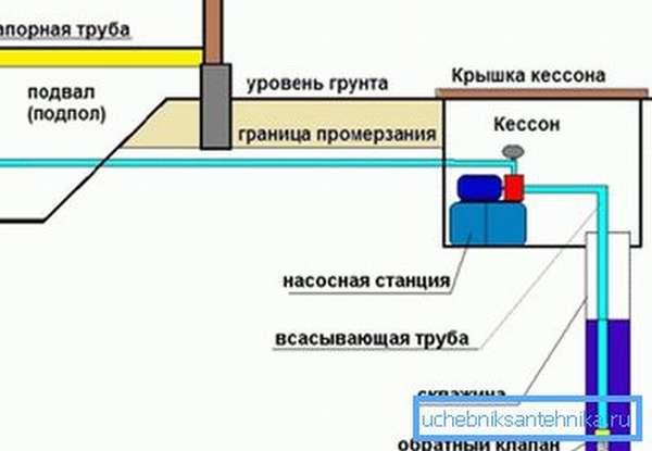 Примерная схема расположения оборудования.