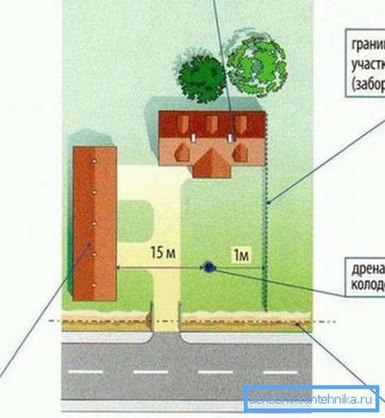 Примерная схема возможного размещения ямы