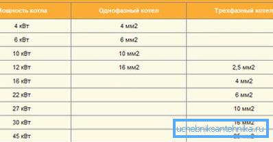 Примерное соотношение между мощностью и площадью жилы кабеля
