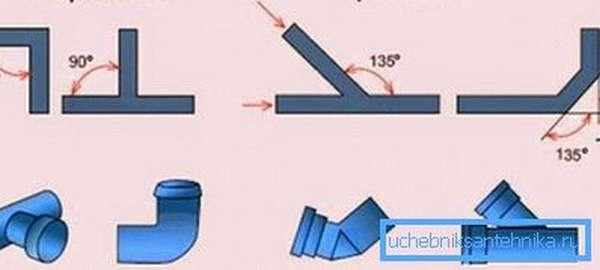 Примеры правильных и неправильных угловых соединений