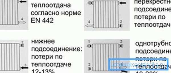 Примеры соединения: 1) спусковой клапан, 2) заглушка, 3) вход, 4) выход