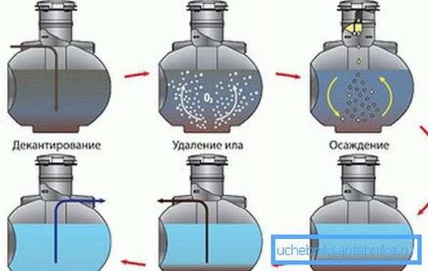 Принцип работы биохимического септика Uponor bio