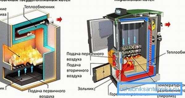 Принцип работы типичного твердотопливного и пиролизного котла