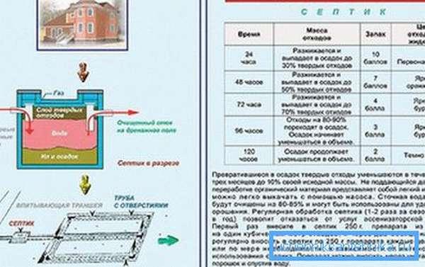Принцип действия биоактиваторов