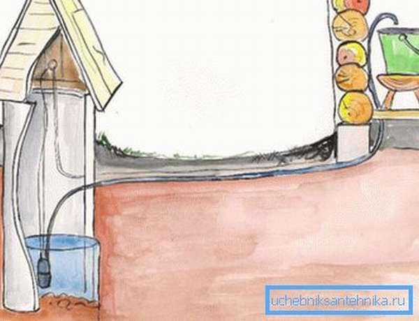 Принцип автоматической подачи воды в дом