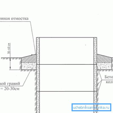 Принцип изготовления бетонной отмостки, которую можно использовать в качестве основания для дальнейших работ