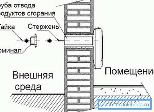 Принцип монтажа агрегата.