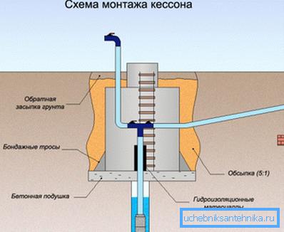 Принцип монтажа кессона: схематическое изображение