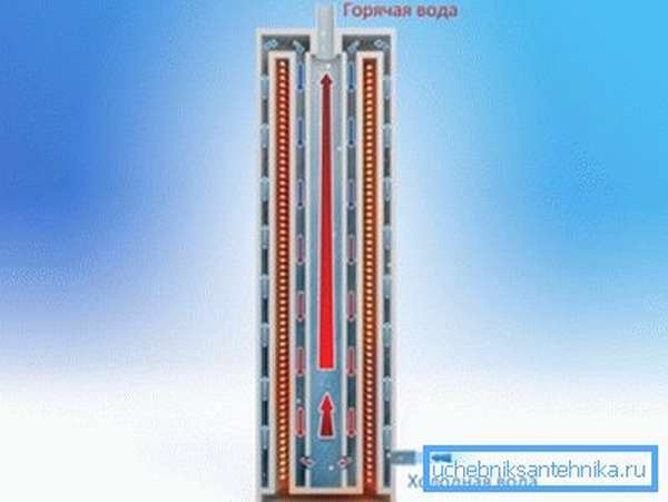 Принцип нагрева теплоносителя в индукционном приборе