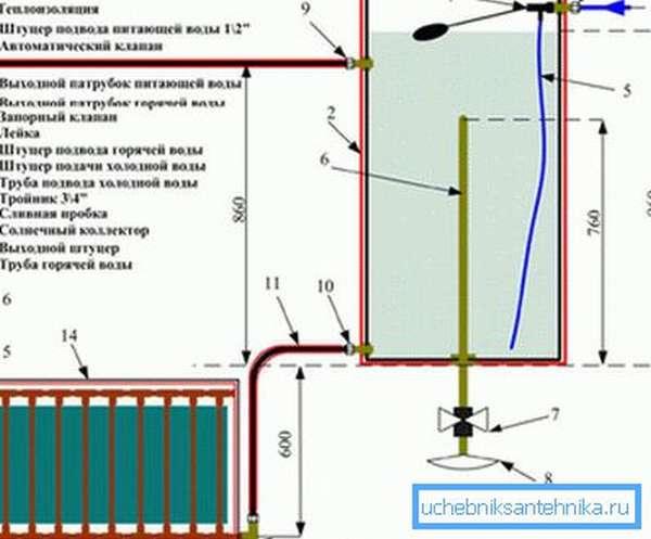 Принцип нагрева воды при помощи солнечного коллектора