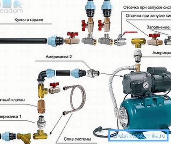 Принцип присоединения всех необходимых элементов к поверхностному агрегату типовой модели