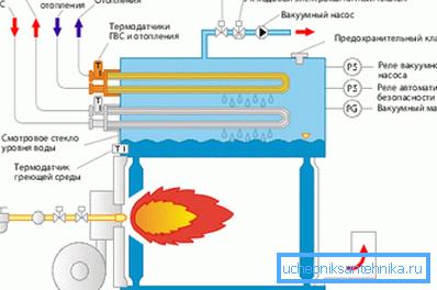 Принцип работы газового оборудования