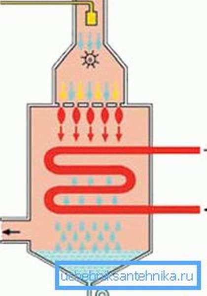 Принцип работы газовых конденсационных котлов
