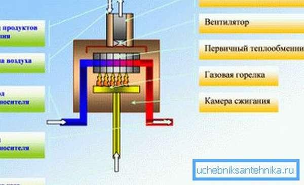 Принцип работы газовых конвекционных котлов