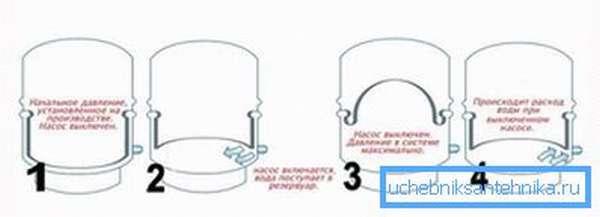 Принцип работы гидравлического аккумулятора
