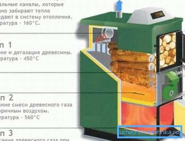 Принцип работы котельного агрегата пиролизного типа.