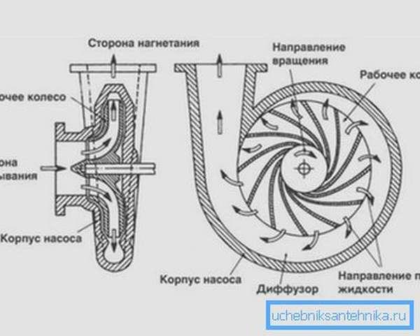 Принцип работы центробежного механизма
