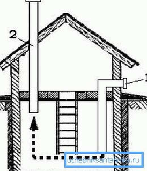 Принцип работы вентиляции с естественной циркуляцией