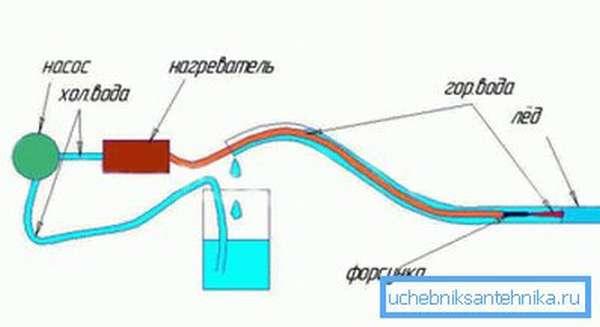 Принцип разморозки парогенератором.