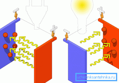 Принцип разогрева жидкости электричеством.
