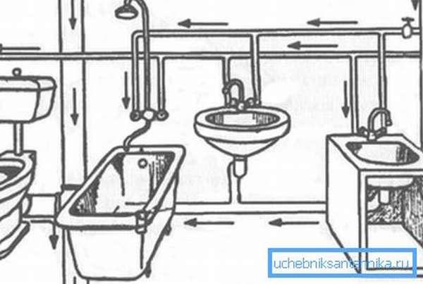 Принцип системы канализации и водопровода в квартире или доме