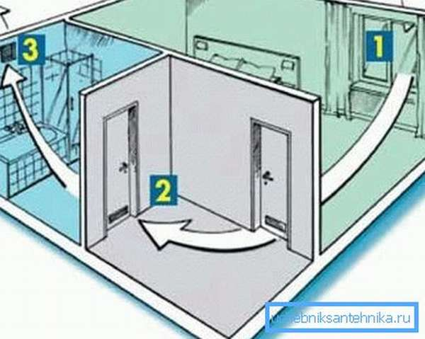 Принцип создания своеобразной приточной вентиляции при значительном удалении комнаты от внешней стены предполагает использование отдушин или отверстий в дверях