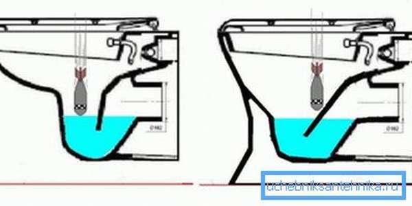 Принцип установки полок и их расположения обычно решает проблему появления брызг, поскольку отходы попадают в воду с меньшей скоростью