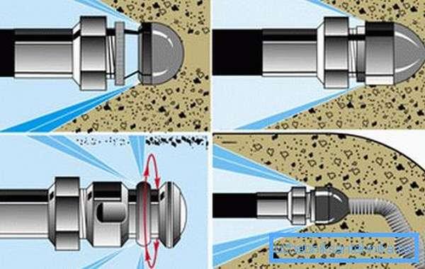 Принцип устранения засора гидродинамическим способом