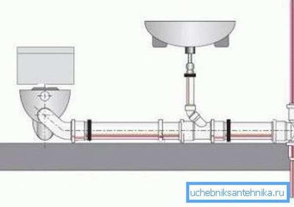 Принцип устройства канализации