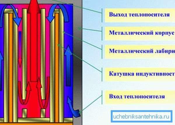 Принципиальная схема индукционного котла.