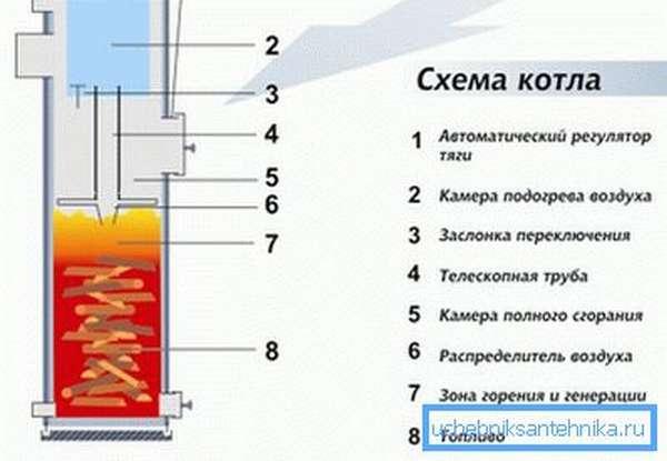 Принципиальная схема котла верхнего горения.