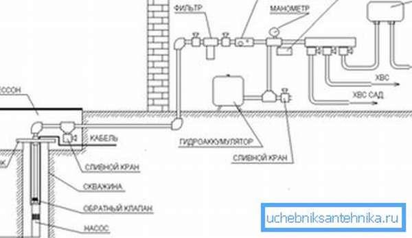Принципиальная схема монтажа водопровода от скважины без накопительного бака