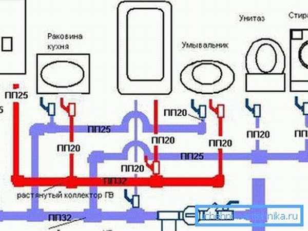 Принципиальная схема разводки водопровода в квартире