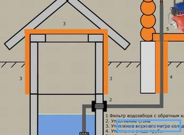 Принципиальная схема водопровода в дом из колодца